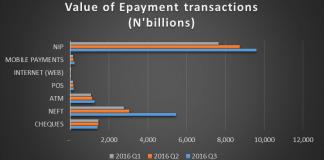 e-payment value