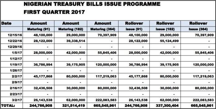 treasury-bills-calendar