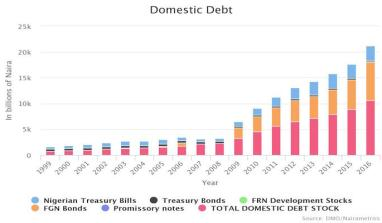 Data: Nigeria's Historical Domestic Debt (1999 – 2016)