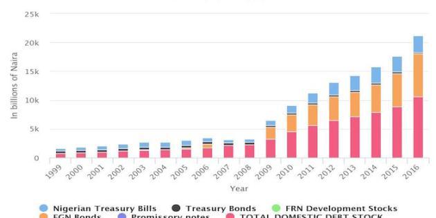 Data: Nigeria's Historical Domestic Debt (1999 – 2016)