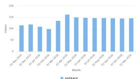 Data: Nigeria's Historical Petrol (PMS) Price Watch