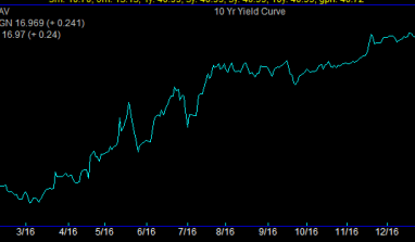 FGN 10 Year Yield Records a New High: Approaches 17%