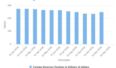 Nigeria's Historical External Reserves – Updated February 2017