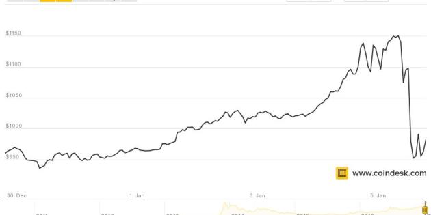 Gyrations Galore As Bitcoins Prices Fall Below $1k on Thursday