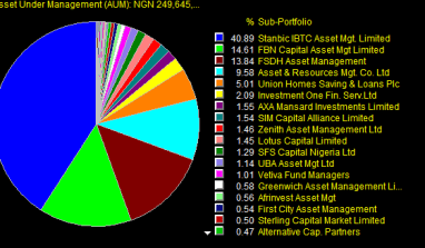 Analysis: Largest Mutual Fund Managers by Asset In Nigeria