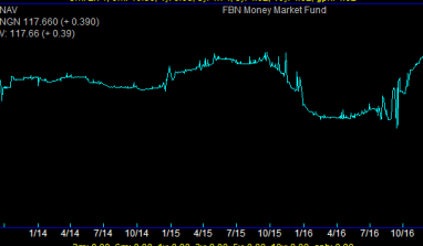FBN Money Market Fund Is At Its Highest Since 2013