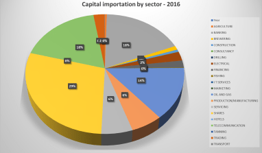 Capital Importation into Nigeria by Sector  (2007 – 2016)