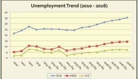 #PMBMid-term: 3.5 million join unemployed Nigerians during Buhari administration