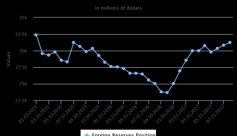 BOOM: External reserves hit two year high (highest since July 2015)