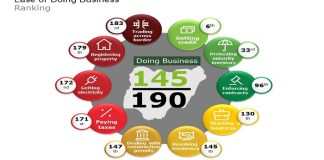 ease of doing business ranking - nairametrics