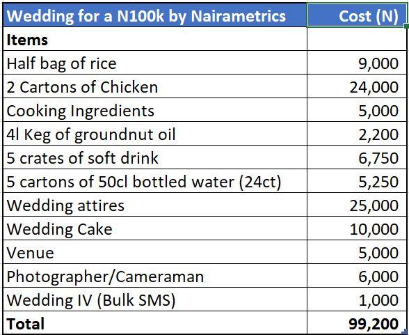 How to organize a budget wedding with N100,000 | Nairametrics