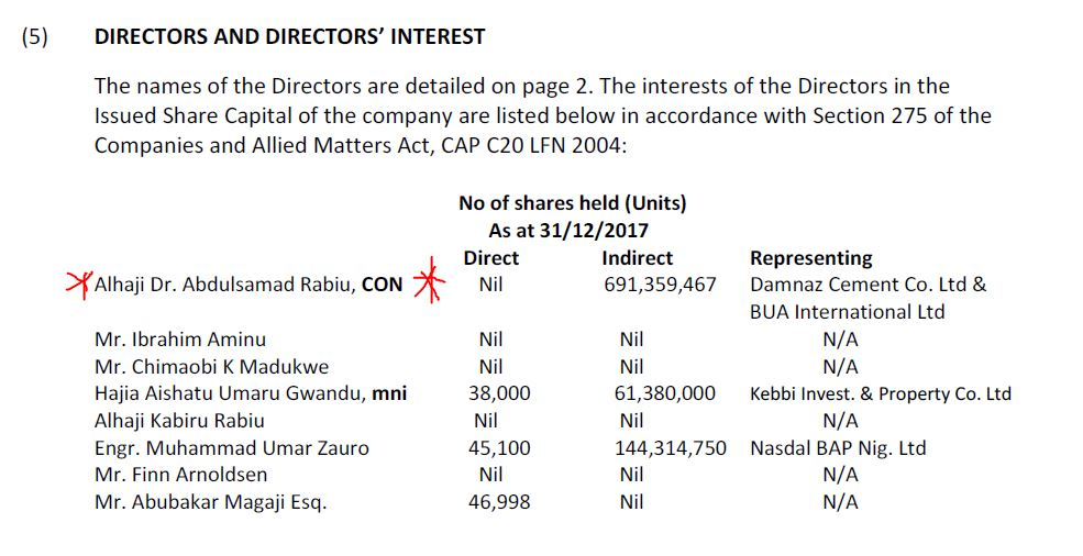 Cement Company Of Northern Nigeria : Abdulsamad rabiu set to pocket over ₦ million as dividends