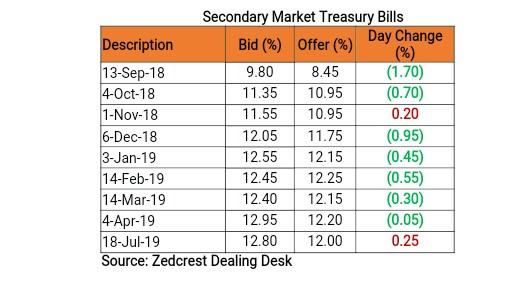 Treasury bills and bonds