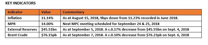 Daily update on Treasury Bills, Bonds, Forex etc