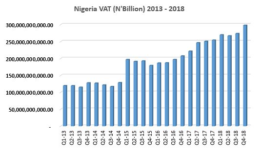 Nigeria made N4.59 trillion from VAT in just 5 years