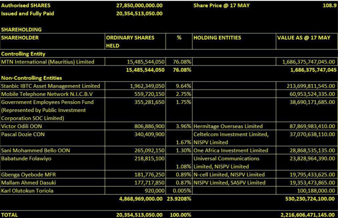 Shareholders in MTN as at May 2019. Source: Social Media
