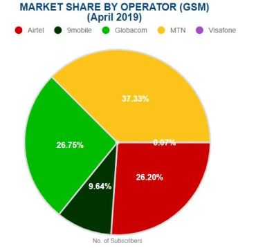 Number of subscribers by market share