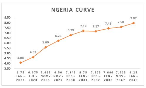 Nigeria curve
