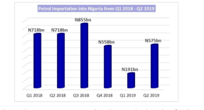 fuel, nnpc, gas, NigeriasavedN670billionfromPetrol Importationin half year 2019