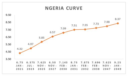 Nigerian Eurobonds Weaken as Trade war Depresses Oil Prices