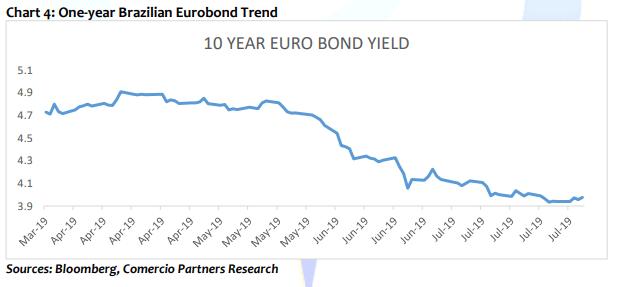 One-Year Brazillian eurobond trend