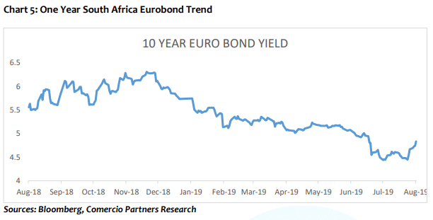 One year South Africa eurobond trend