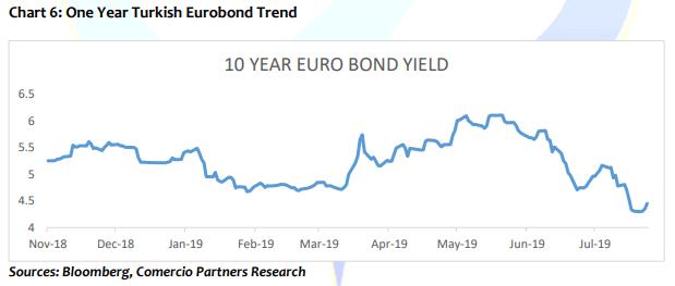 One year Turkish eurobond trend