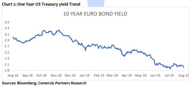 One year US treasury yield trend