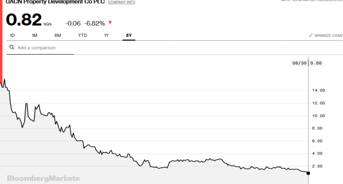 UPDC 5 year price history