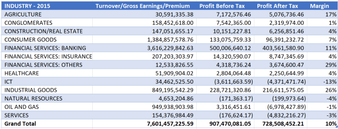 Quoted Companies results for the 2015 Financial Year.