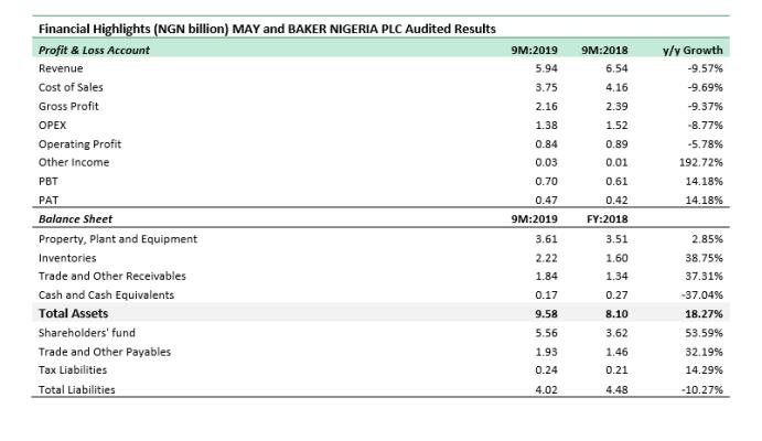 Maybaker's margins improve despite revenue contraction