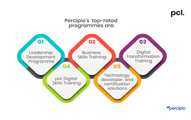 Phillips Consulting partners with Percipio to meet all your digital learning needs