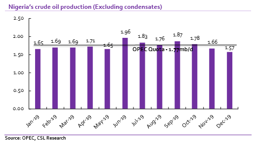 Crude Oil: Nigeria's oil production slips for the third consecutive month