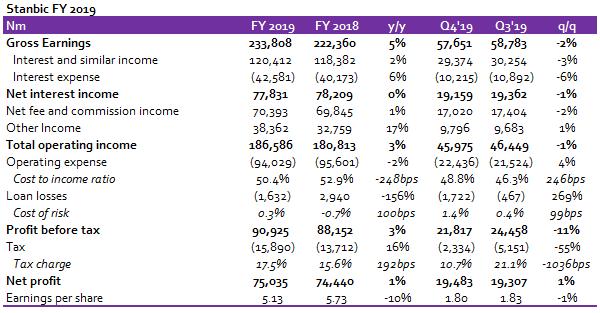 Stanbic FY 2019:Modest earnings despite frail Q4performance