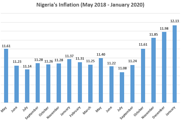 Nigeria's inflation rate data May 2018 - January 2020