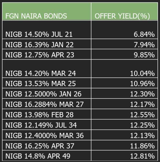 Nigeria's Eurobond