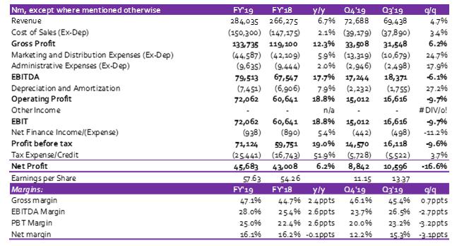 Nestle Plc: FY 2019 Revenue beats estimate; but profit underperforms