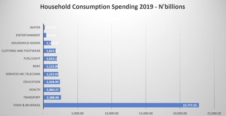 Nigeria's Household Consumption Expenditure - Source NBS.