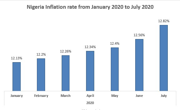 Nigeria suffers highest inflation rate since May 2018