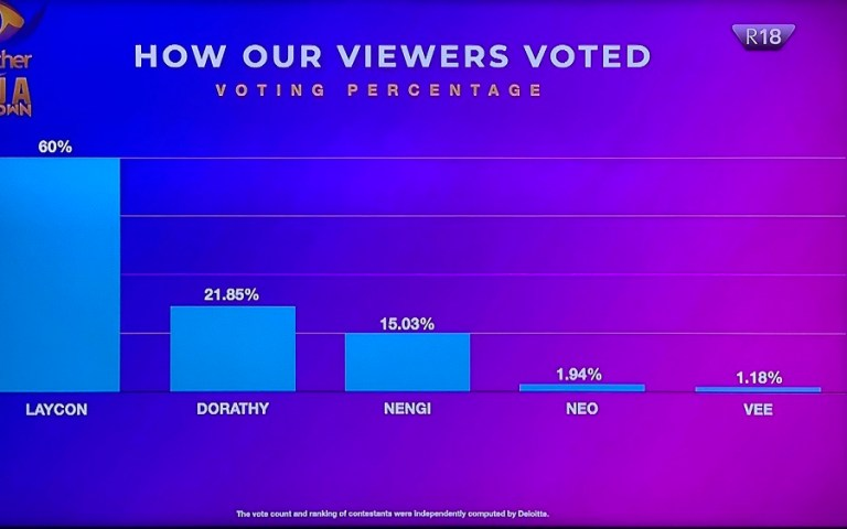 how viewers voted for big brother naija 2020 final