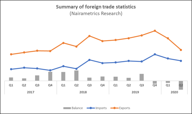 Nigeria's total foreign trade drops to N6.24 trillion in Q2 2020, export  plunges by 52% | Nairametrics