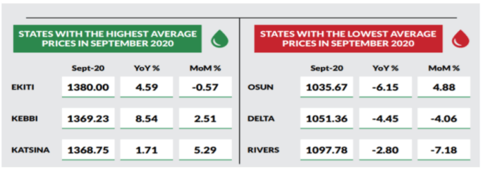 Price per litre of cooking fuel increased by 0.42% month-on-month - NBS