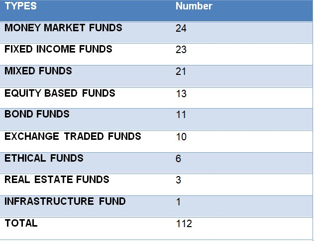 mutual funds Nairametrics