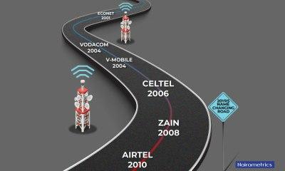 Airtel, econet, celtel