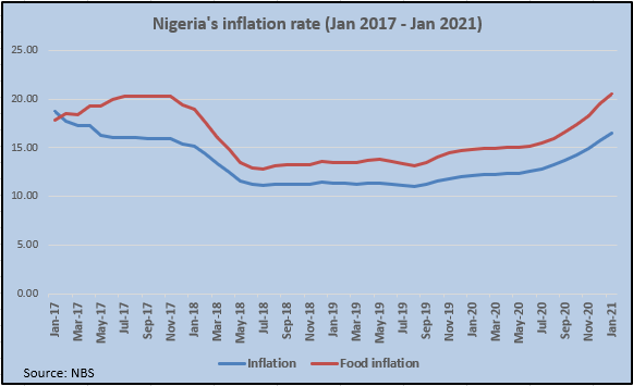 Nigeria's inflation hits 16.47%, highest in 5 years ???