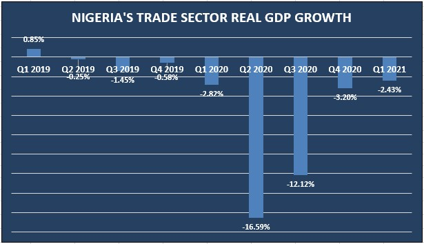 nigeria's trade sector contracts by 2.43% in q1 2021 Nigeria's trade sector contracts by 2.43% in Q1 2021 Screenshot 2021 05 24 093313