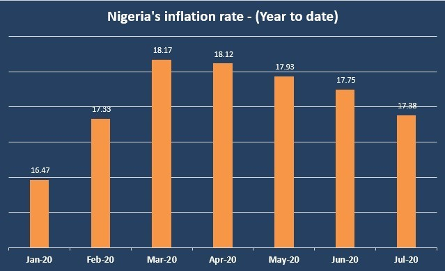 Nigeria's inflation rate drops to 17.38% in July 2021 Nigeria's inflation rate drops to 17.38% in July 2021 1 2