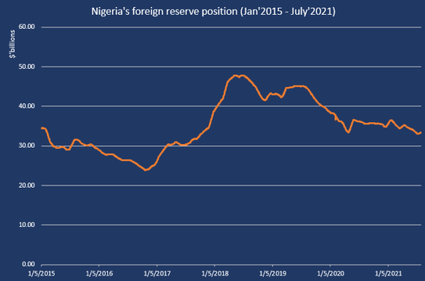 Nigeria's foreign reserve rises by $79.1 million in July 2021 Nigeria's foreign reserve rises by $79.1 million in July 2021 Reserve position