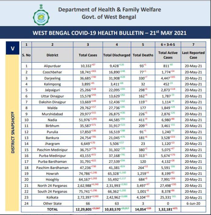 পশ্চিমবঙ্গে কতজন করোনা আক্রান্ত? How Much People Infected with covid 19 in West Bengal District Wise