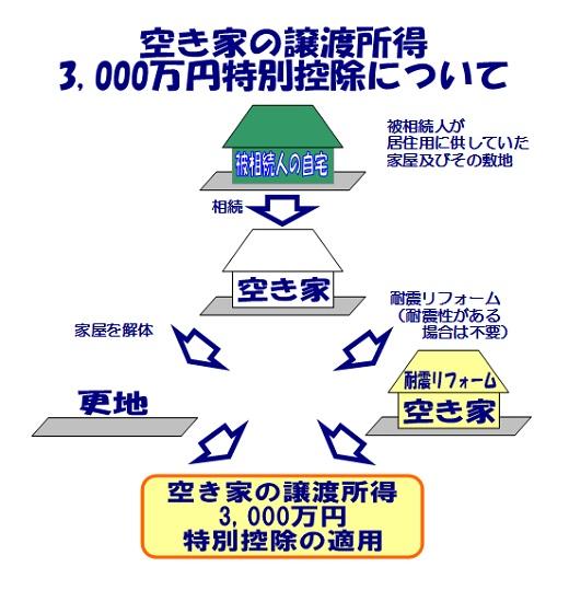 相続で取得した空き家を売却した際の特例|空き家の譲渡所得の3,000万円特別控除